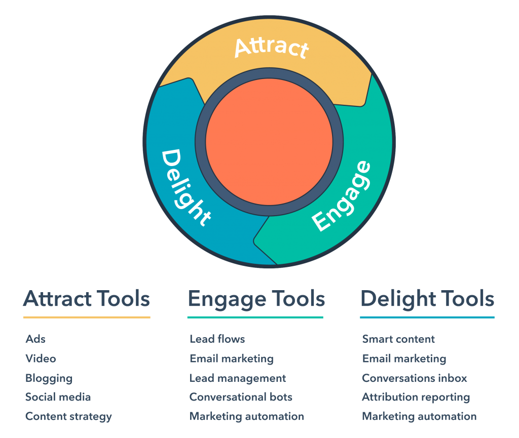 inbound marketing cycle: attract, engage and delight