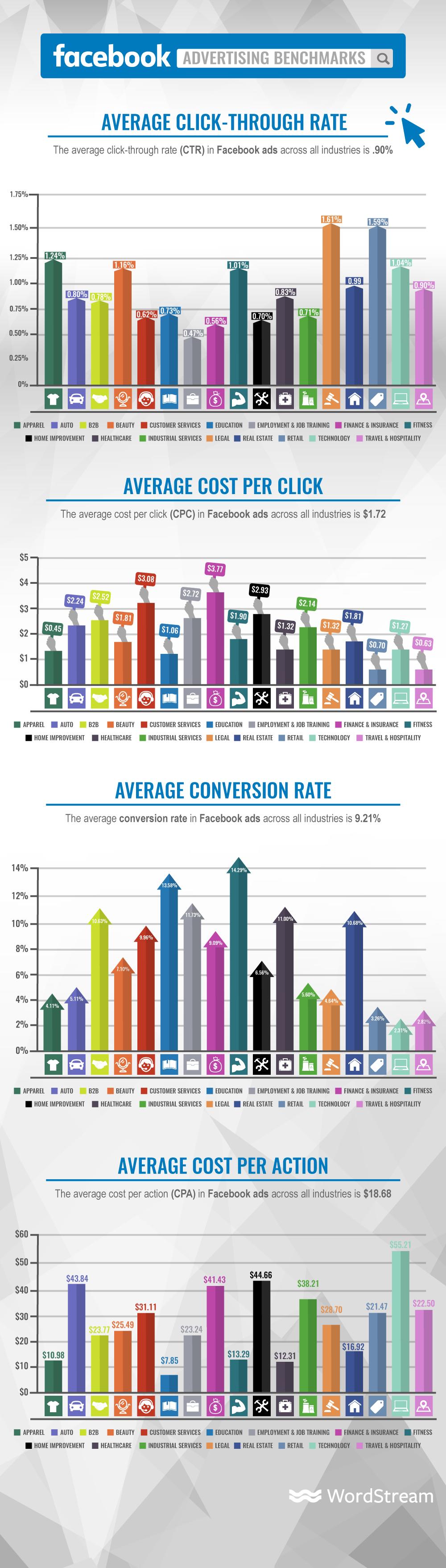 Facebook advertising benchmark