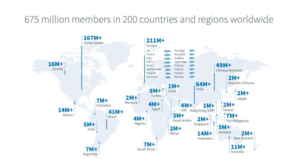 LinkedIn users worldwide 2020