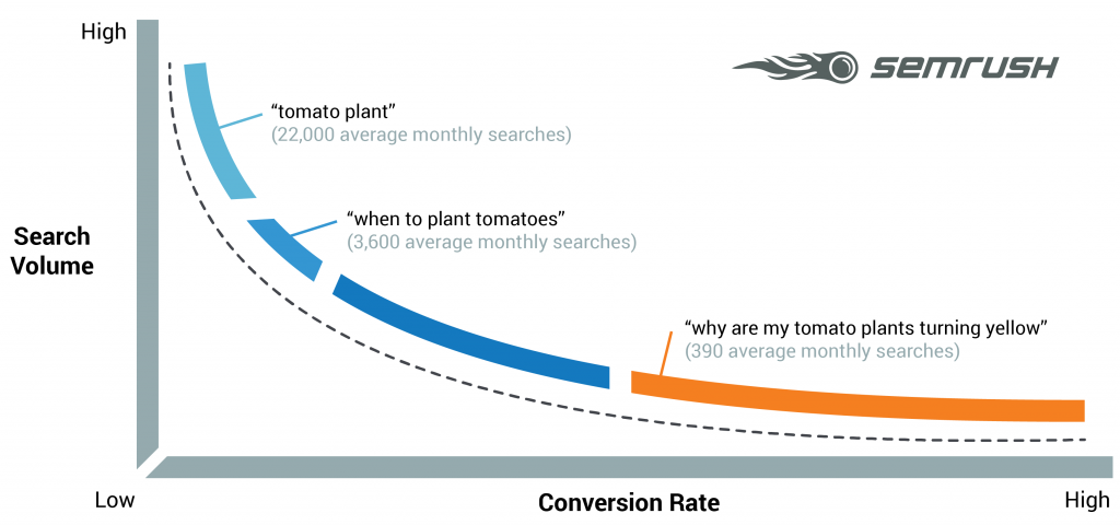 What is a longtail keyword?