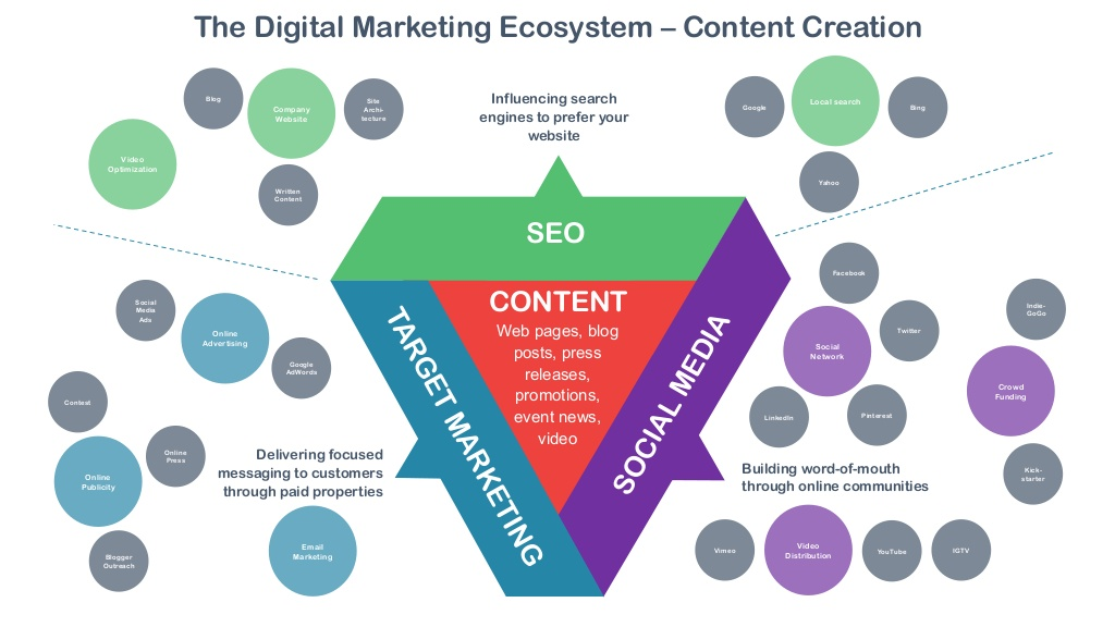 marketing ecosystem: seo, content, social media, targetted