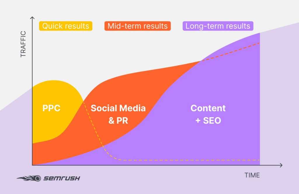marketing channels effectiveness over time