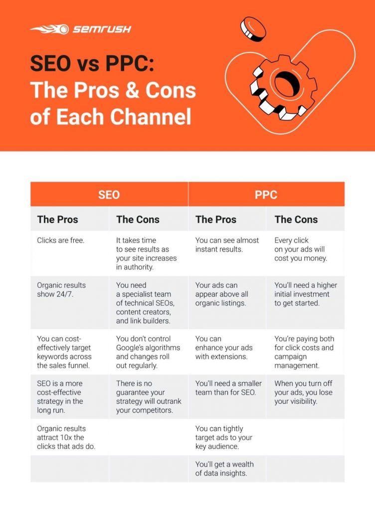 SEO v PPC: pros and cons of each channel