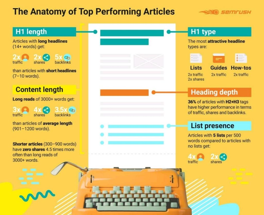 The anatomy of top performing articles