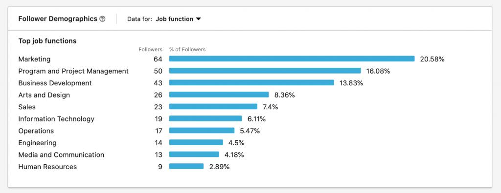 LinkedIn audience demographics