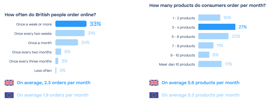 How often do British people shop online per month?