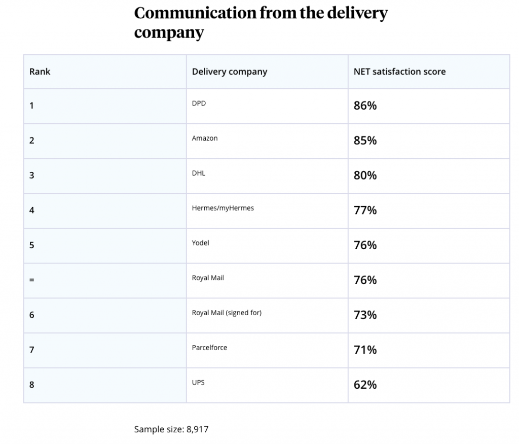 Which? Best and worst delivery companies